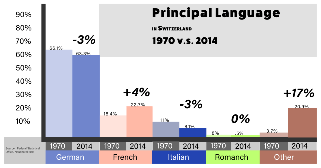 Bar Graph showing the difference in principal language declared in Switzerland between 1970 and 2014