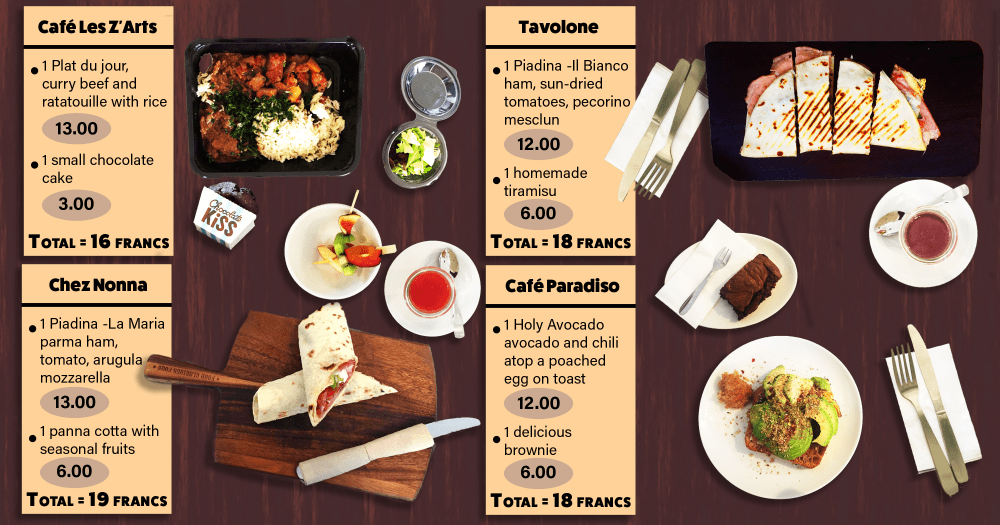 An infographic of a table displaying 4 lunches from Cafe Les Z'Arts, Tavolone, Chez Nonna, Café Paradiso. All for under 20 francs and all found in Geneva, Switzerland.