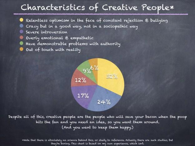 Creative people chart