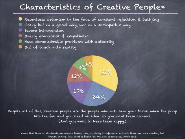 Creative people chart