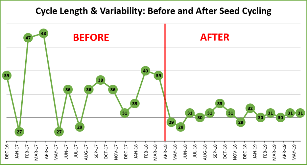 seed cycling before and after graph