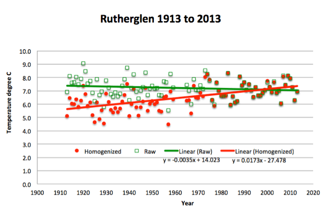 The temperature record at Rutherglen has been corrupted by managers at the Australian Bureau of Meteorology.