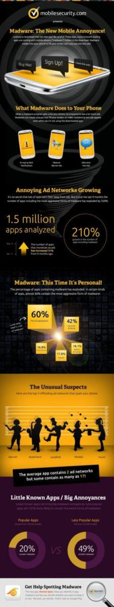 madware infographic