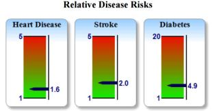 Relative disease risk 2