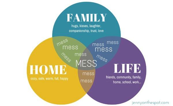 Mess Venn Diagram via @jennyonthespot