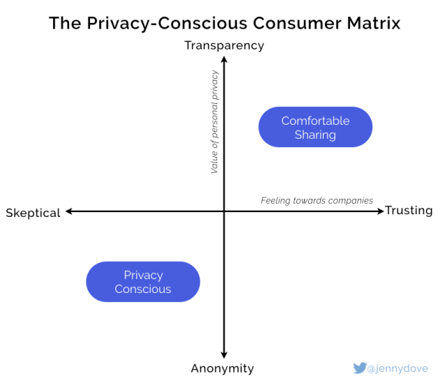The 2x2 of consumer privacy