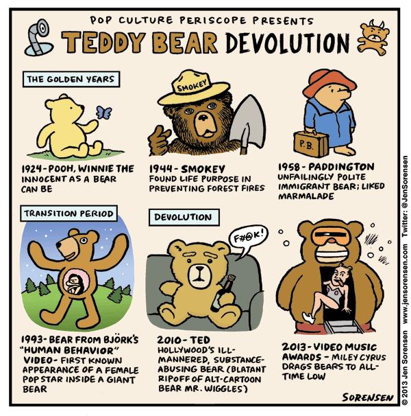Teddy Bear Devolution