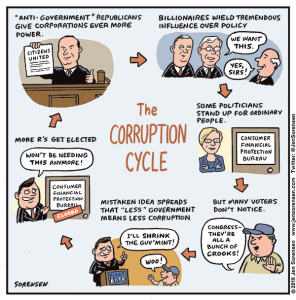The Corruption Cycle