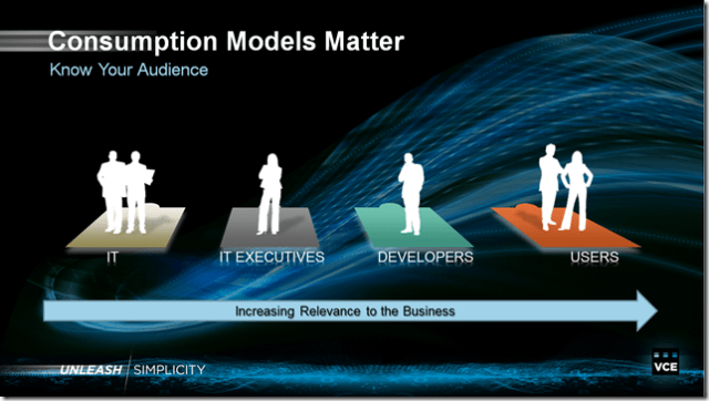 Consumption Models Matter