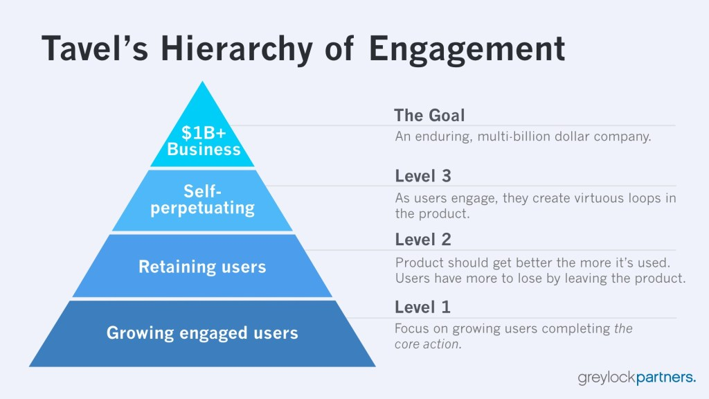 Hierarchy of Engagement