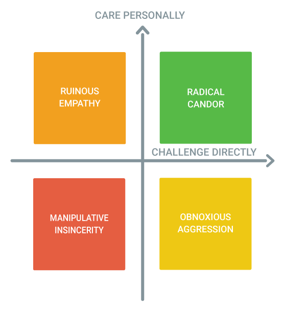 A visual depiction of the radical candor framework