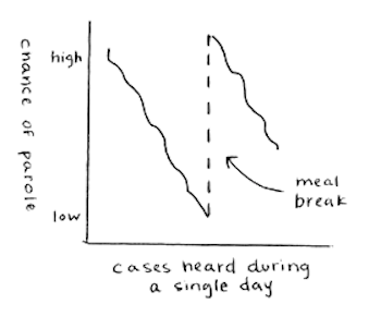 Decision Fatigue Chart