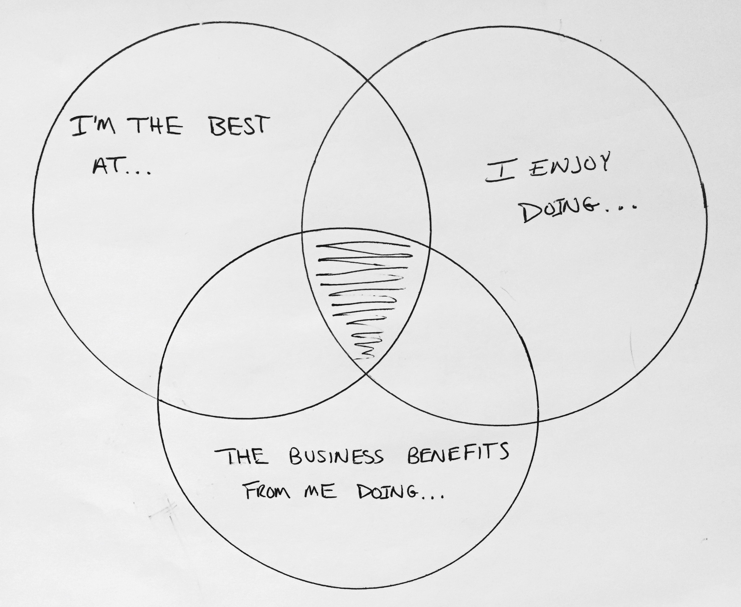 A venn diagram for getting the right things done