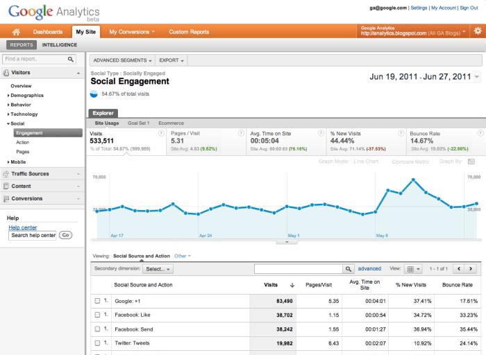 social-button-google-analytics
