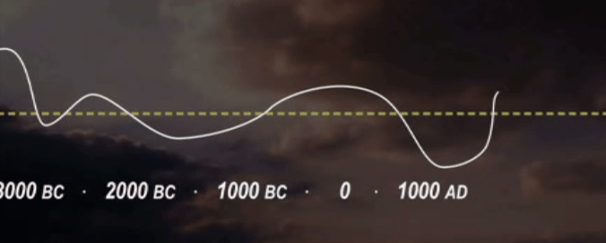 Temperature Scotland 3000BC to 1000AD