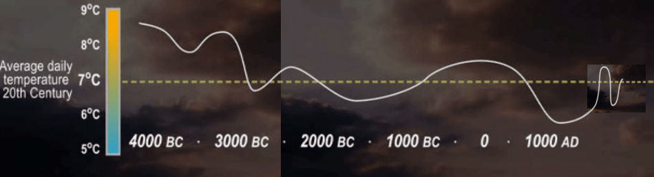 Temperature Scotland 4000BC to 1400AD