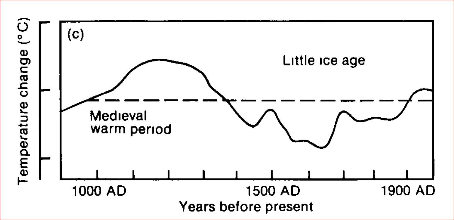 IPCC AR1 Temperatures last 1000 years