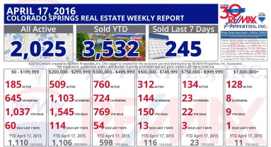 April-17-2016-Colorado-Springs-Weekly-Real-Estate-Market-Report