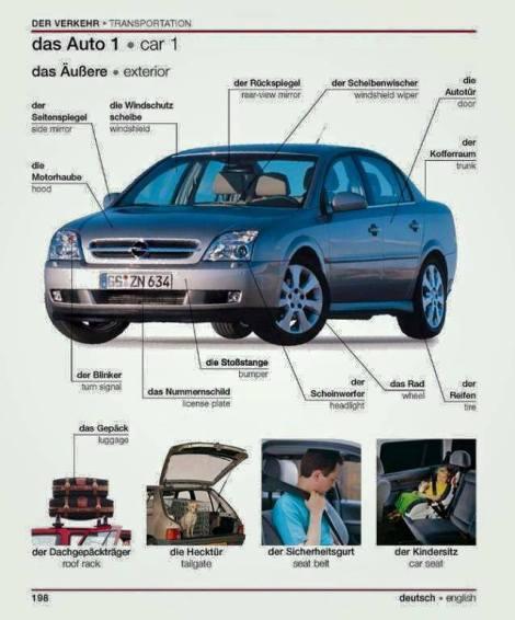 Bagian Mobil dalam Bahasa Jerman