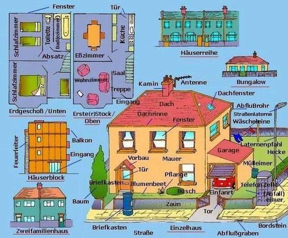 Haus und Möbel - German vocabulary