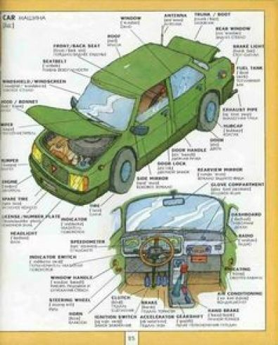 Parts of a car in German