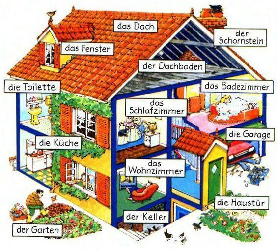 Bagian-Bagian Rumah dalam Bahasa Jerman