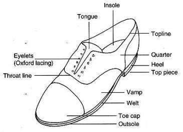 Shoe Jermyn Street - Shoe diagram