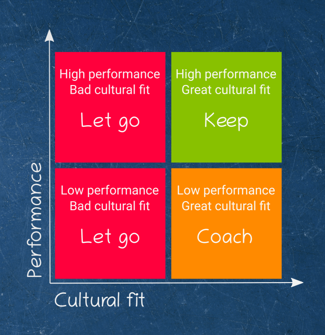 Jack Welch on the importance of employee cultural fit