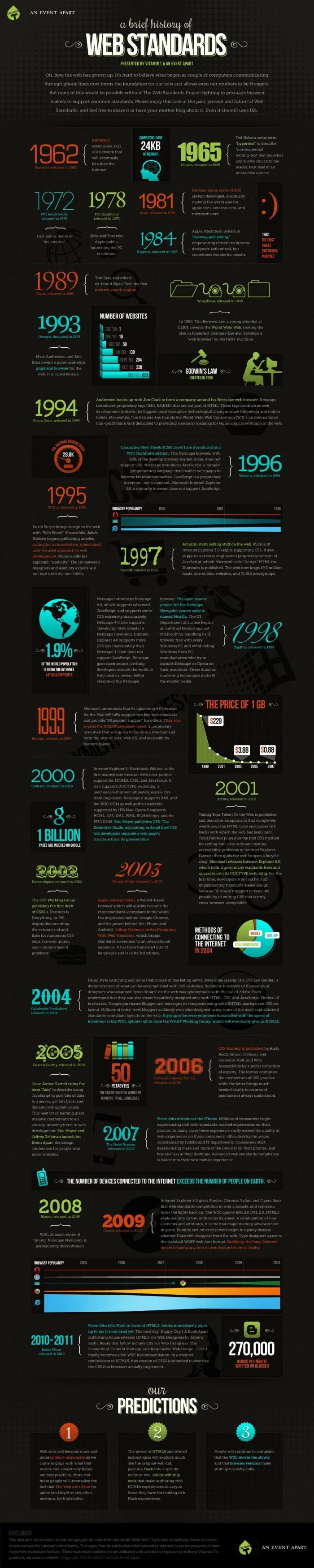 Geschiedenis webstandaarden in beeld