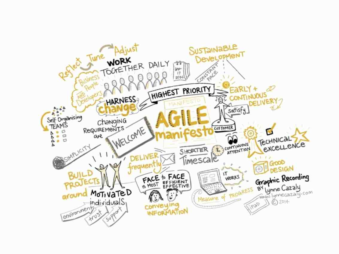 agile_manifesto_graphic_Lynne_Cazaly_c_2015