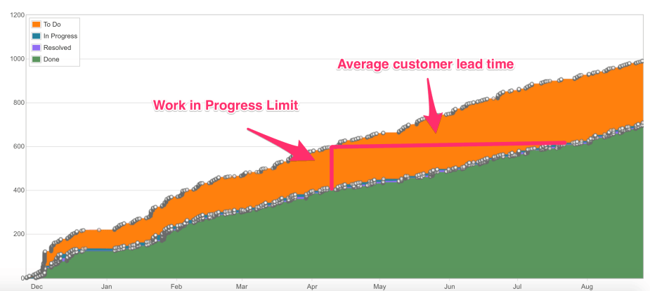 customer lead time metric