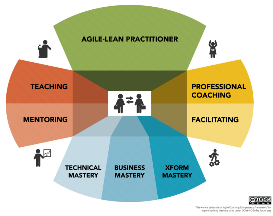 agile coaching competency framework