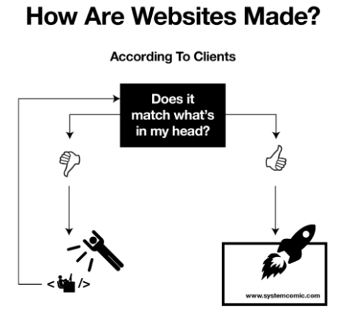 I Love Charts (How Are Websites Made?)