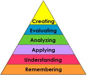 Bloom's Revised Taxonomy: Cognitive Domain