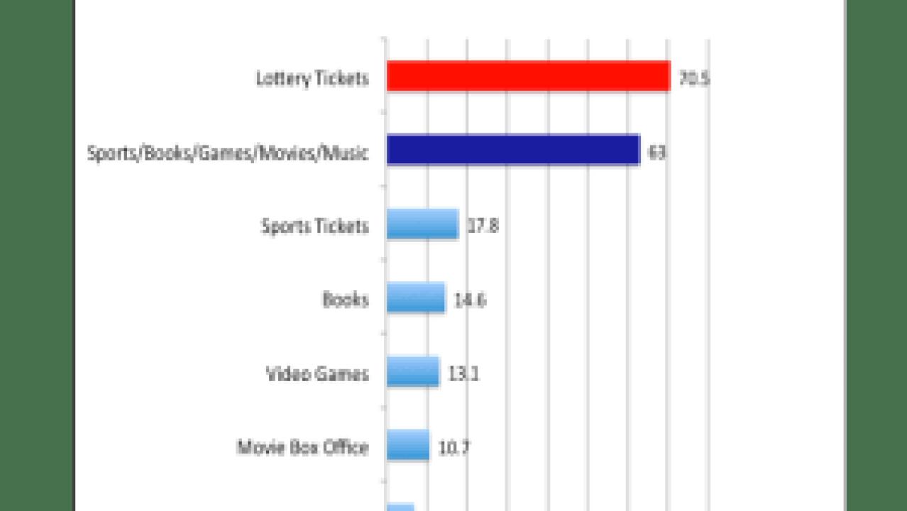 Lotteries: America's $70 Billion Shame | Jerz's Literacy Weblog (est