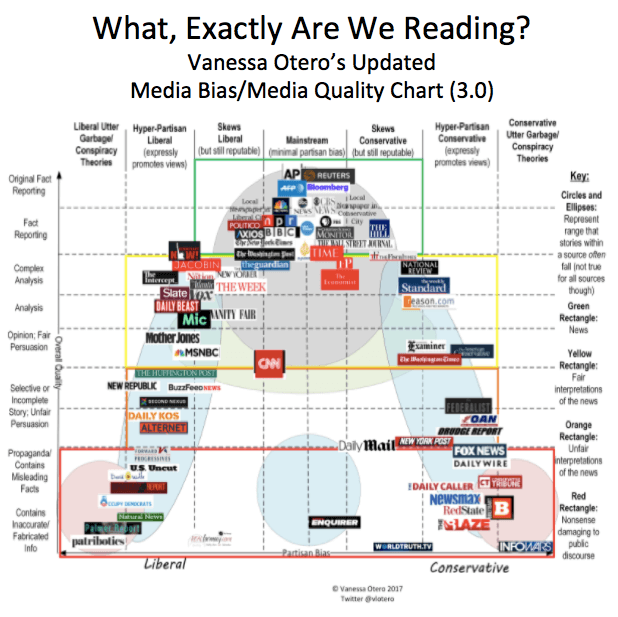 Vanessa Otero's Updated Media Bias Chart (Liberal/Mainstream/Conservative; Facts/Analysis/Opinion/Propaganda/Fake News)