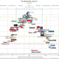 Updated Media Bias Chart -- Left/Center/Right, Facts/Analysis/Partisan/Propaganda