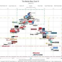 Updated Media Bias Chart -- Left/Center/Right, Facts/Analysis/Partisan/Propaganda