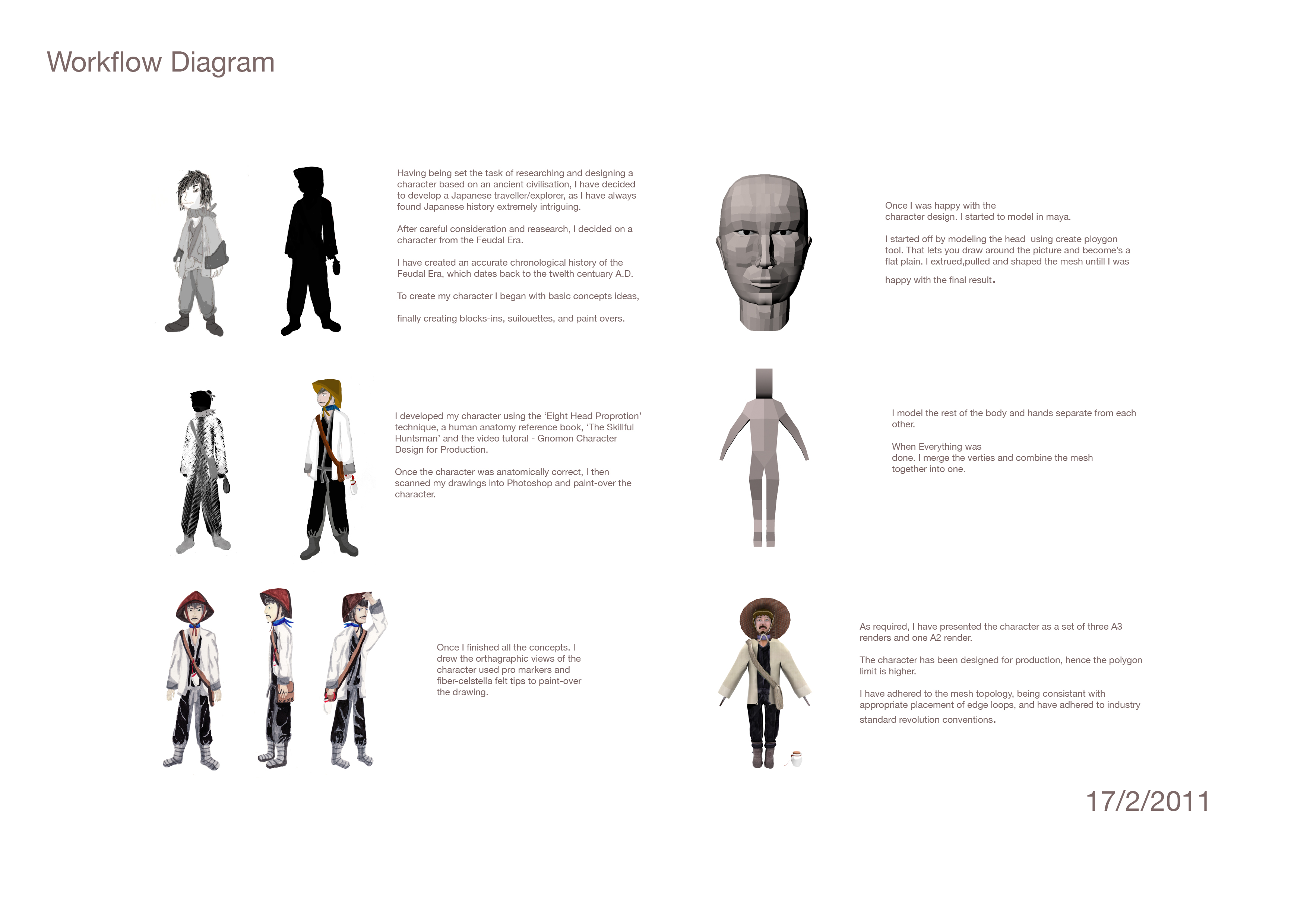 Character Design Workflow Diagram