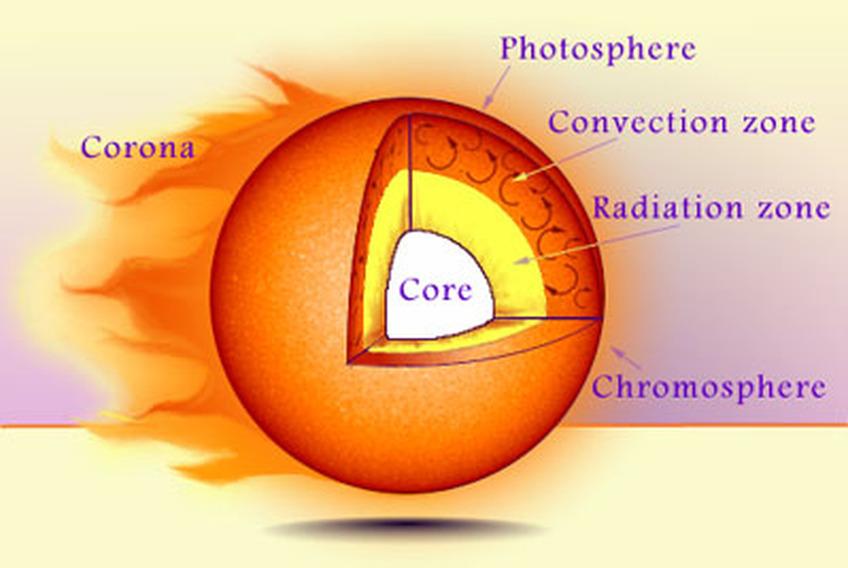 The Sun  The Universe Jessica Barker