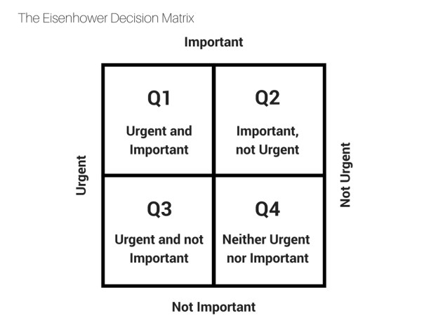 Eisenhower Decision Matrix for the story: How to escape panic mode and embrace your life-expanding projects.