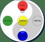 five-elements-earth-289x270