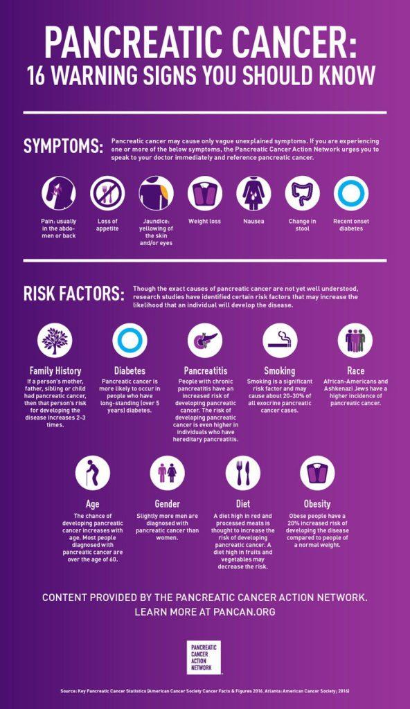 pancreatic-cancer-16-warning-signs