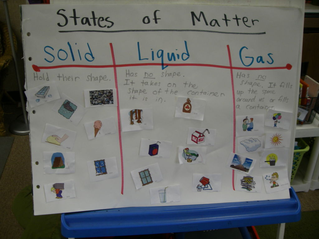 Activity Grade 4 Students Will Create A Chart For The Difference States Of Water Students
