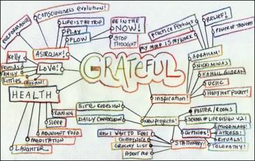 gratitude mind map