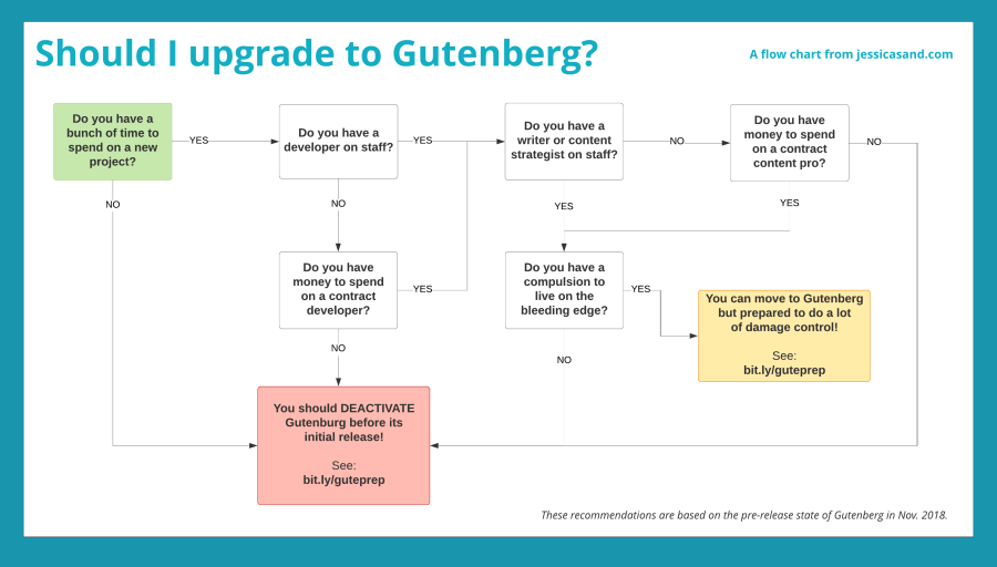 Flow chart suggesting that in most circumstances, you should probably upgrade to Gutenberg.