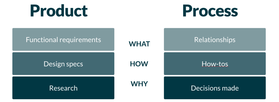 """Examples of Product docs include functional requirements, design specs, and research. Examples of Process docs include relationships, how-tos, and decisions made. The center column reads """"What, How, Why"""" respectively."""