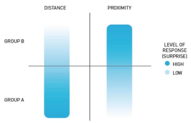 Diagram of emotional reaction (surprise)