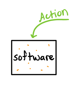 "a box labeled ""software"" with orange dots representing some state. A green arrow goes in, labeled ""action"""