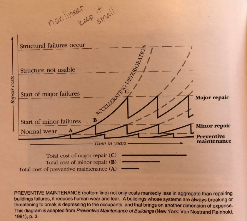 photo of book. Normal wear is a series of curves up to very low spikes. But each rise to a spike of normal wear also branches higher, representing the cost of minor repairs due to missed maintenance. And these branch higher, representing the major repairs if minor ones are deferred. And these branch higher in dotted lines, representing the rising cost of the structure becoming unusable and then unstable.